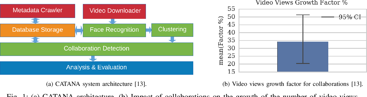 PDF] Detection and Analysis of Content Creator Collaborations in