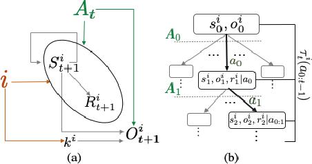 Figure 1 for Instance based Generalization in Reinforcement Learning