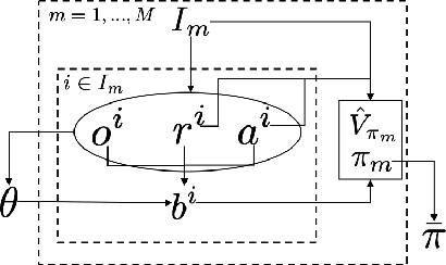 Figure 3 for Instance based Generalization in Reinforcement Learning