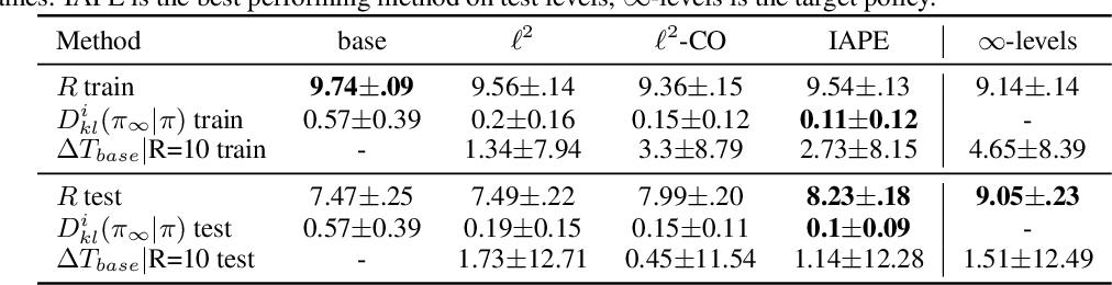 Figure 2 for Instance based Generalization in Reinforcement Learning