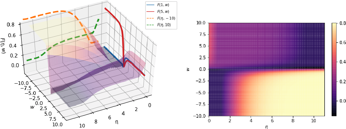 Figure 1 for Robust Estimation and Generative Adversarial Nets