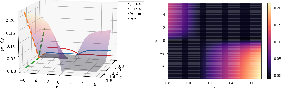 Figure 3 for Robust Estimation and Generative Adversarial Nets