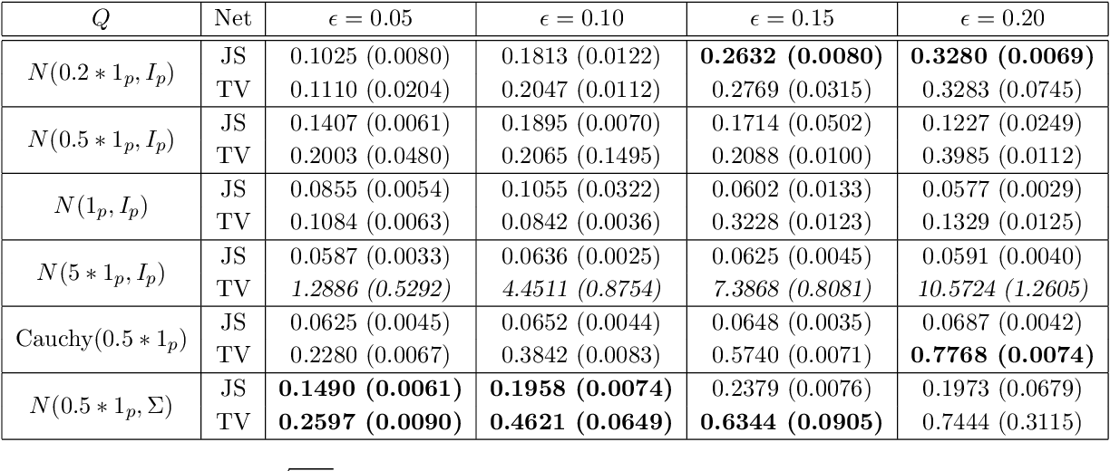 Figure 2 for Robust Estimation and Generative Adversarial Nets