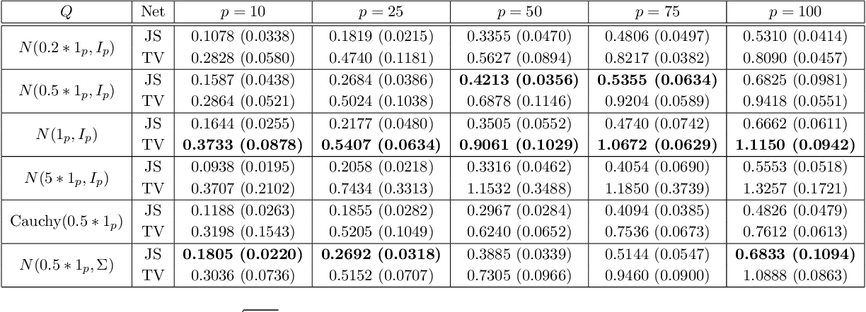 Figure 4 for Robust Estimation and Generative Adversarial Nets