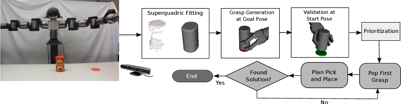 Figure 2 for Grasping for a Purpose: Using Task Goals for Efficient Manipulation Planning