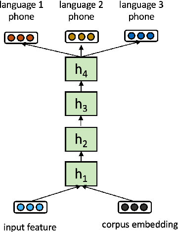 Figure 1 for Multilingual Speech Recognition with Corpus Relatedness Sampling