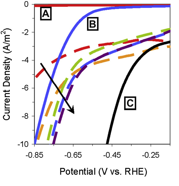 Electrochemical evaluation of molybdenum disulfide as a catalyst for