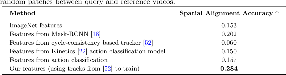 Figure 4 for Aligning Videos in Space and Time