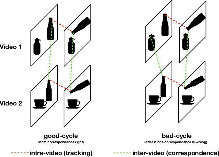 Figure 1 for Aligning Videos in Space and Time