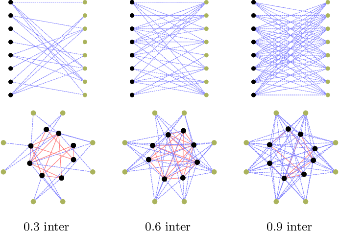 Figure 4 for Template-Based Graph Clustering