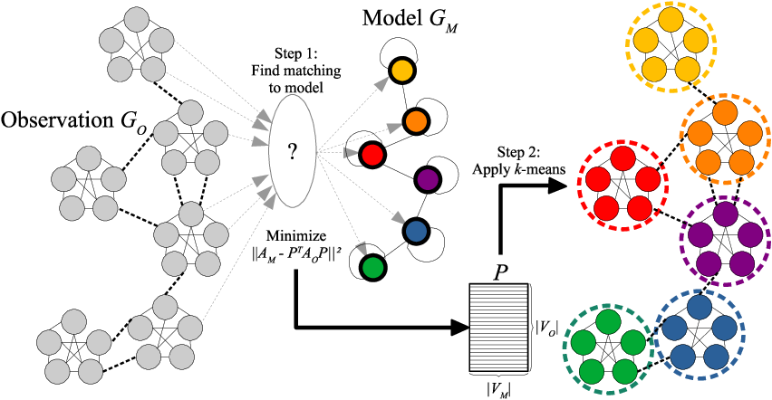 Figure 1 for Template-Based Graph Clustering