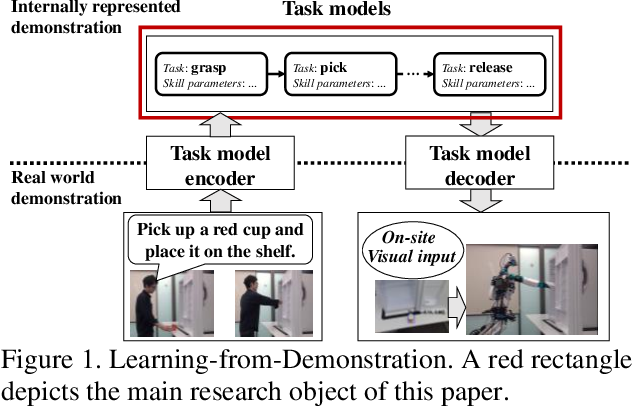 Figure 1 for A Learning-from-Observation Framework: One-Shot Robot Teaching for Grasp-Manipulation-Release Household Operations