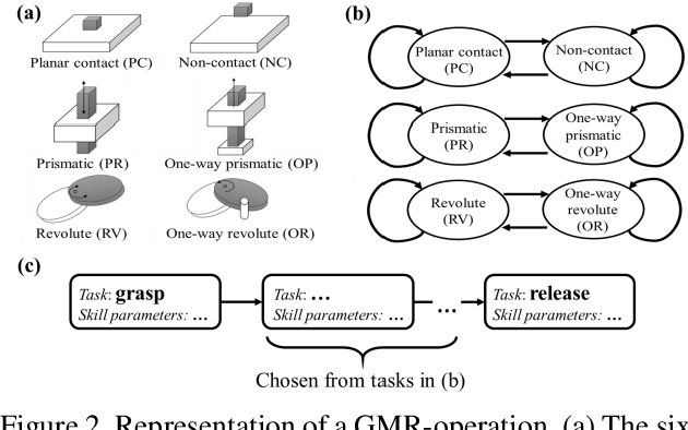 Figure 2 for A Learning-from-Observation Framework: One-Shot Robot Teaching for Grasp-Manipulation-Release Household Operations