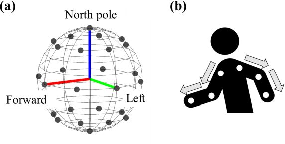 Figure 4 for A Learning-from-Observation Framework: One-Shot Robot Teaching for Grasp-Manipulation-Release Household Operations
