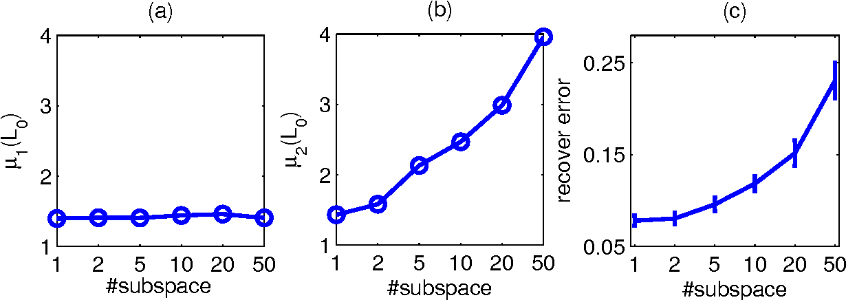 Figure 3 for Advancing Matrix Completion by Modeling Extra Structures beyond Low-Rankness