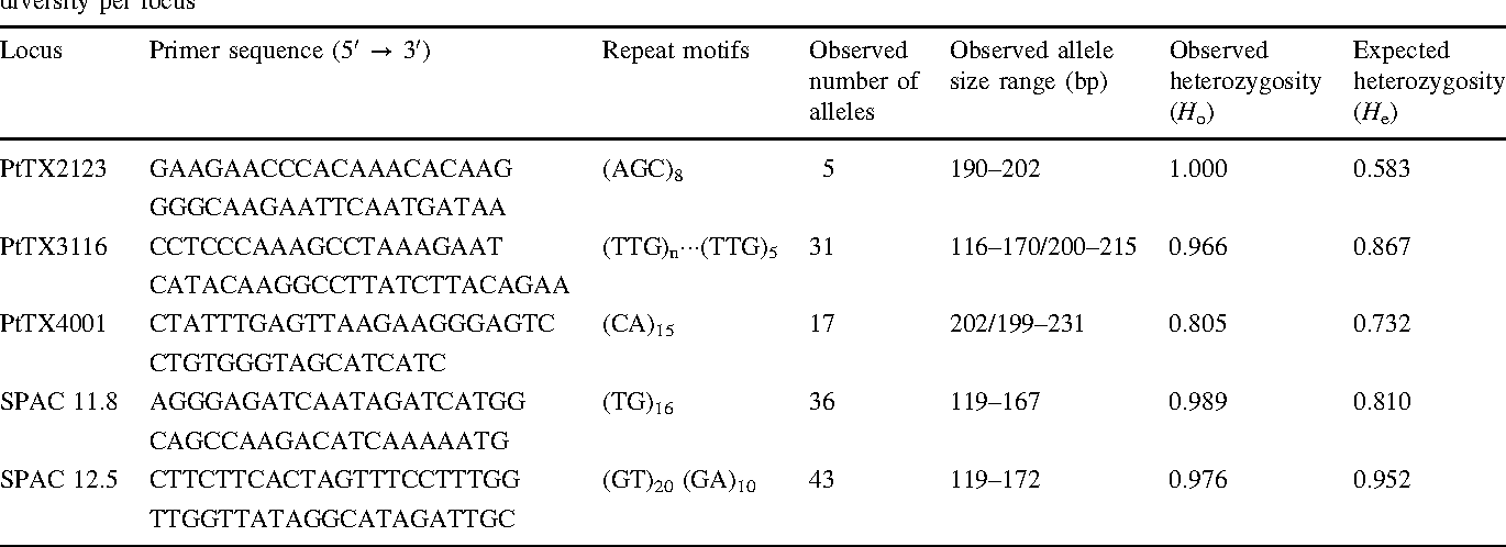 Table 1 Characteristics of five polymorphic nuclear microsatellite markers used to analyze genetic diversity in Pinus sylvestris and estimates of diversity per locus