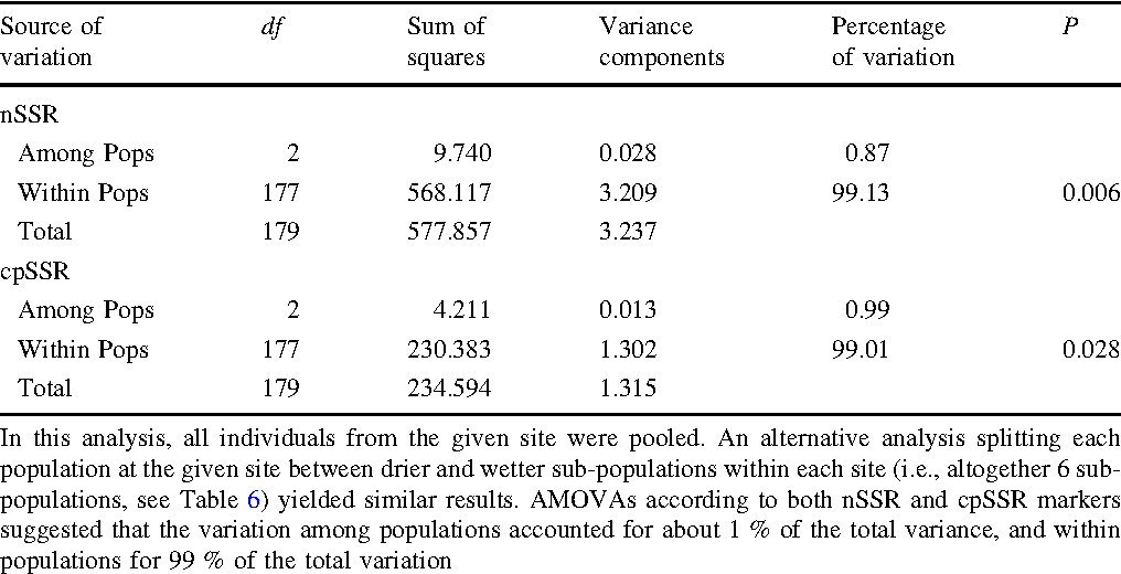 Table 5 Analysis of molecular variance (AMOVA) for both nuclear and chloroplast SSR markers among and within populations