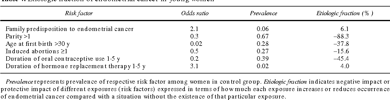 Risk factors among young women with endometrial cancer: a Danish