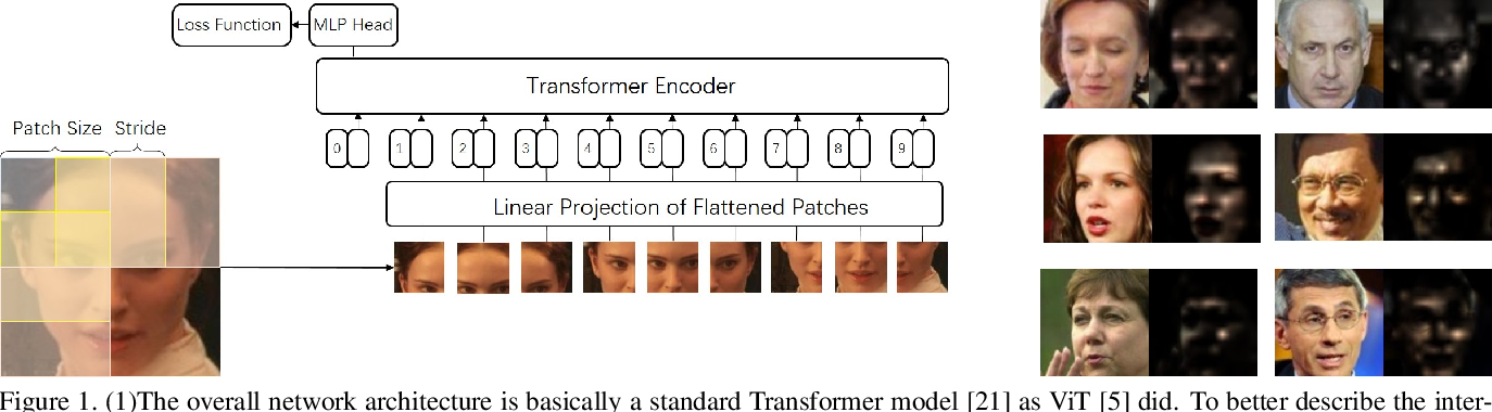 Figure 1 for Face Transformer for Recognition