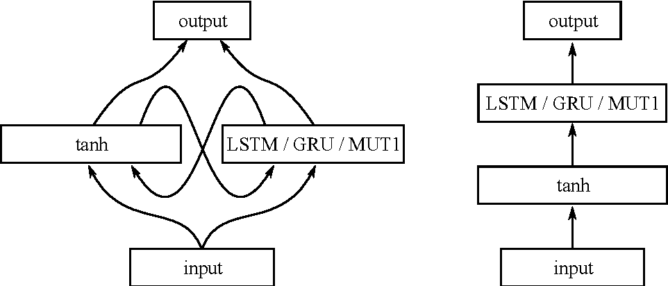 Figure 1 for An Empirical Comparison of Neural Architectures for Reinforcement Learning in Partially Observable Environments