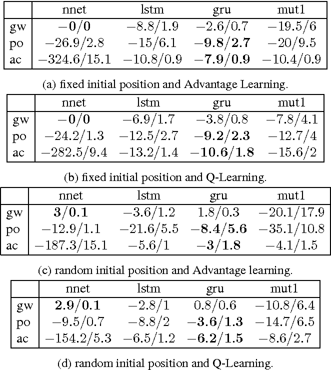 Figure 4 for An Empirical Comparison of Neural Architectures for Reinforcement Learning in Partially Observable Environments