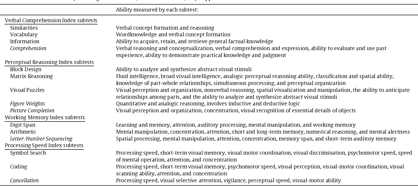 Table 1 from Transcranial direct current stimulation (tDCS) of ...