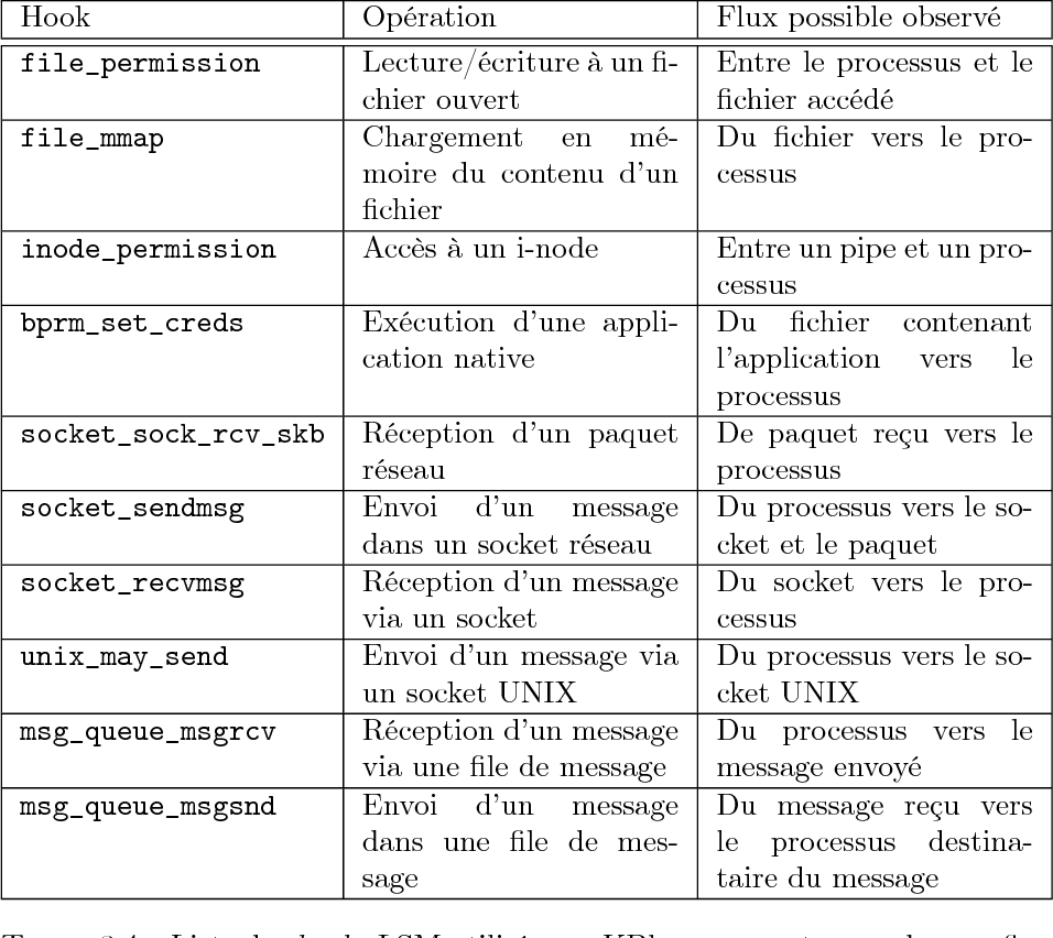 Table 3 4 from Caractérisation et détection de malware