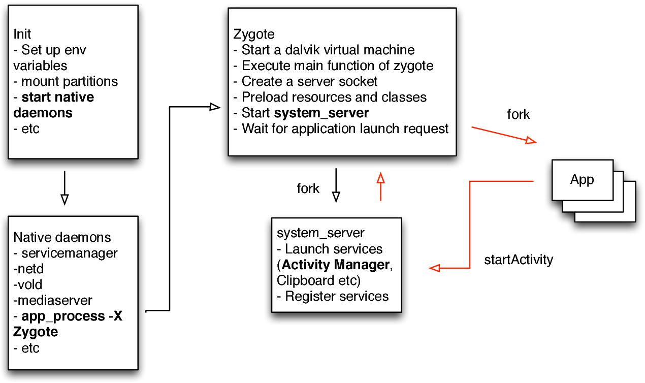 Figure 3 5 from Caractérisation et détection de malware