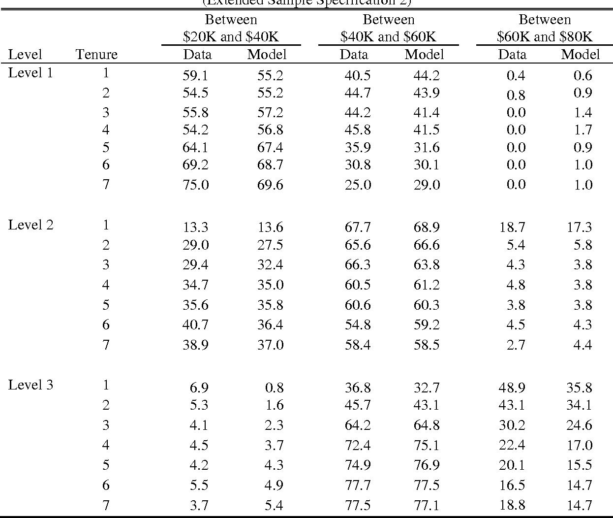 table A.10