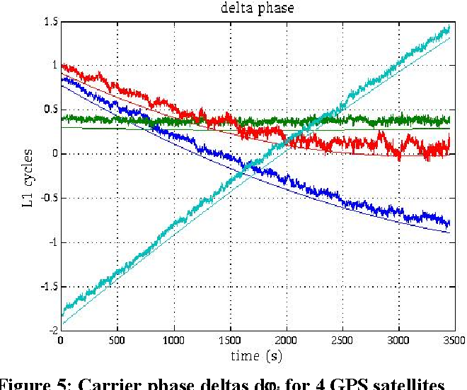 Figure 5 from Receiver-Autonomous Spoofing Detection: Experimental