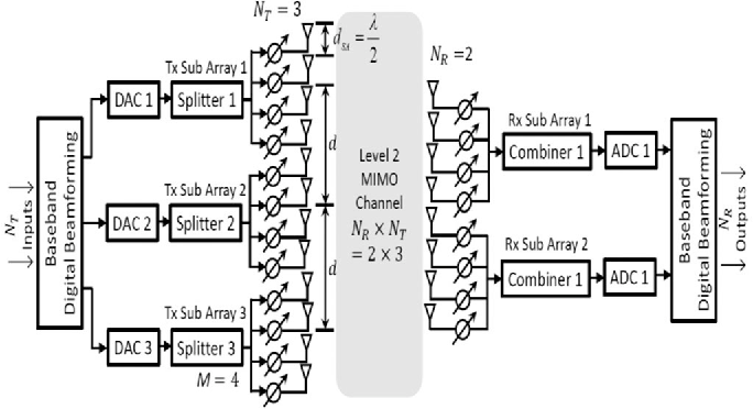 Figure 1 from 5G Uniform Linear Arrays With Beamforming and Spatial