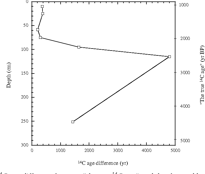 "Fig. 4. Variation of 14C age difference between ""the true 14C age"" and the observed humic acid fraction age in the Erhai Lake since 4500 yr BP."