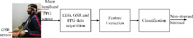 Figure 1 for Classification of Perceived Human Stress using Physiological Signals
