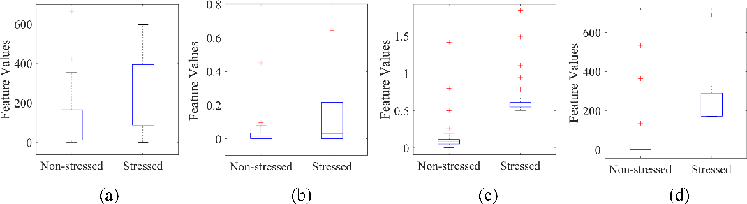 Figure 2 for Classification of Perceived Human Stress using Physiological Signals