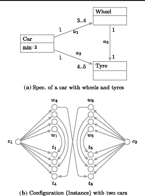 Numeric semantics of class diagrams with multiplicity and uniqueness figure 1 ccuart Image collections