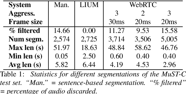 Figure 2 for Beyond Voice Activity Detection: Hybrid Audio Segmentation for Direct Speech Translation