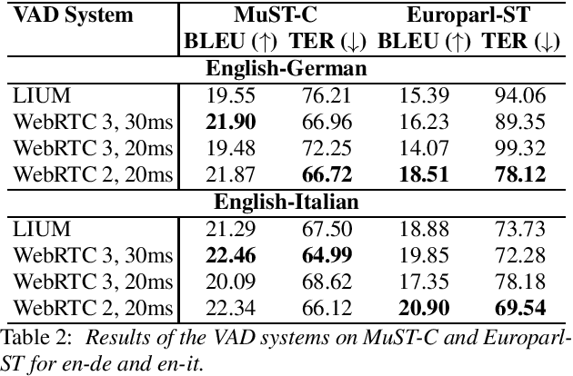 Figure 3 for Beyond Voice Activity Detection: Hybrid Audio Segmentation for Direct Speech Translation