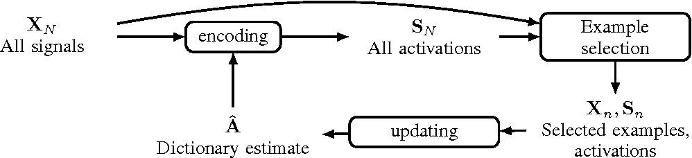 Figure 1 for Example Selection For Dictionary Learning