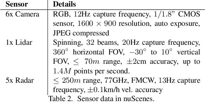 Figure 4 for nuScenes: A multimodal dataset for autonomous driving