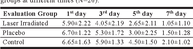 Table 2. Mean and standard deviation of VAS for pain in the three groups at different times (N=20).