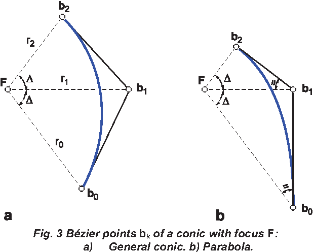 Characteristics Of Conic Segments In Bzier Form Semantic Scholar