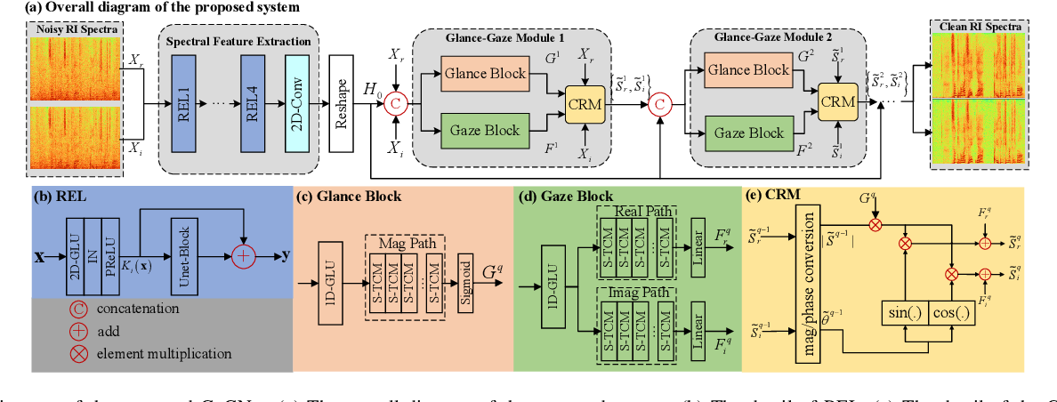 Figure 1 for Glance and Gaze: A Collaborative Learning Framework for Single-channel Speech Enhancement