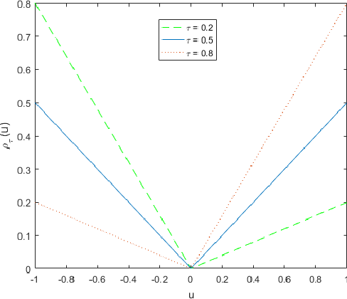 Figure 1 for An Empirical Analysis of Constrained Support Vector Quantile Regression for Nonparametric Probabilistic Forecasting of Wind Power