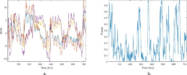 Figure 3 for An Empirical Analysis of Constrained Support Vector Quantile Regression for Nonparametric Probabilistic Forecasting of Wind Power