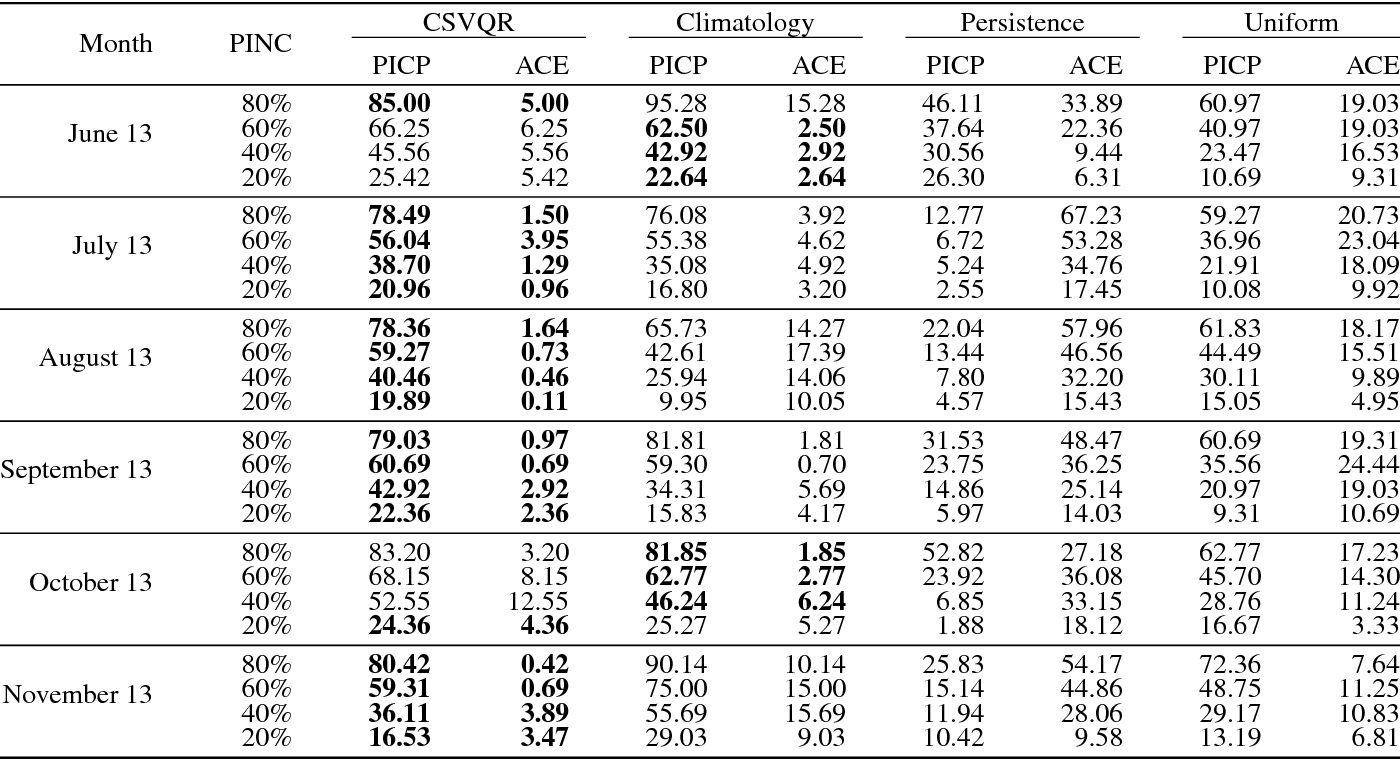 Figure 2 for An Empirical Analysis of Constrained Support Vector Quantile Regression for Nonparametric Probabilistic Forecasting of Wind Power