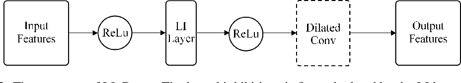 Figure 3 for Dilated Convolutions with Lateral Inhibitions for Semantic Image Segmentation