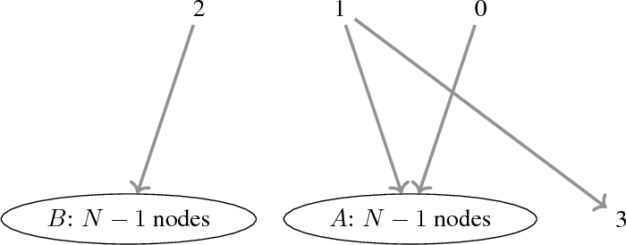 Figure 2 for Stochastic Submodular Maximization: The Case of Coverage Functions