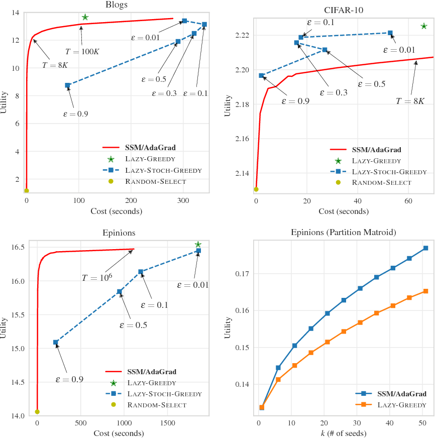 Figure 1 for Stochastic Submodular Maximization: The Case of Coverage Functions