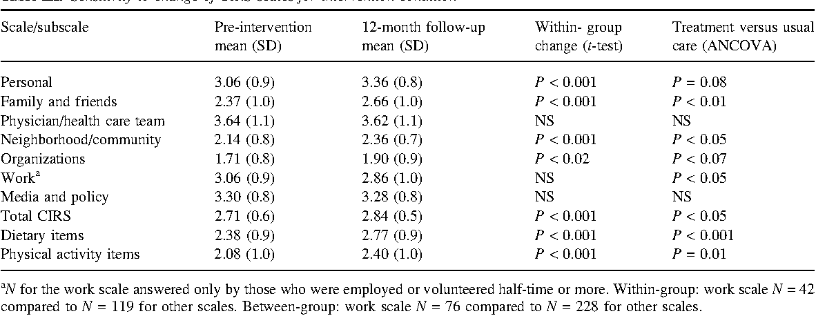 Table III from The Chronic Illness Resources Survey: cross