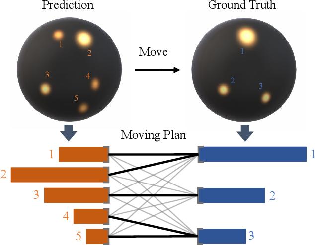 Figure 1 for EMLight: Lighting Estimation via Spherical Distribution Approximation